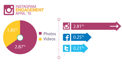 In recent months, Instagram's engagement has been many times that of Facebook and Twitter